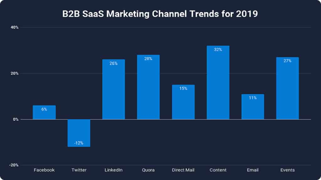 top b2b saas marketing channels in 2019